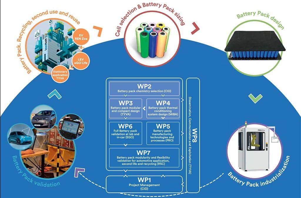 Rescoll améliore le réemploi et le recyclage des batteries