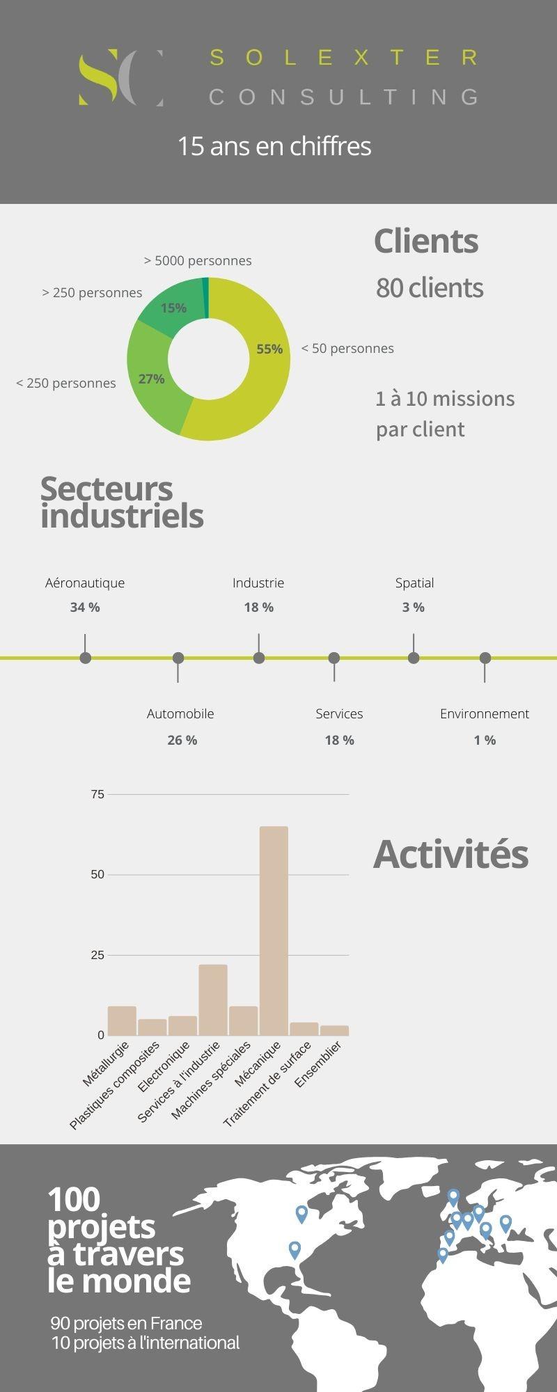 Infographie Solexter - 15 ans